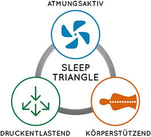 Geltex - SleepTriangle.