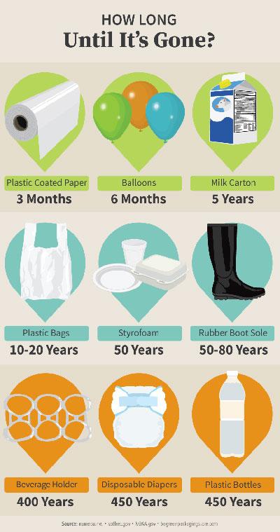 Wie lange dauert es, bis Kunststoff abgebaut ist?